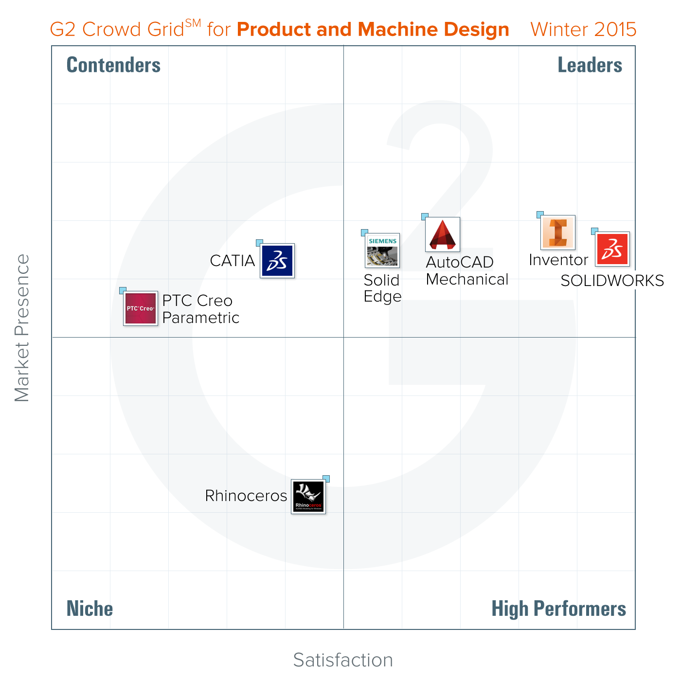 Crowdsourced Rankings Of Best Product Design Software Released